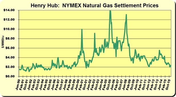 Henry Hub:  NYMEX Natural Gas Settlement Prices